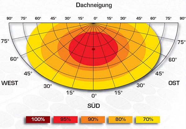 Photovoltaik wirkungsgrad